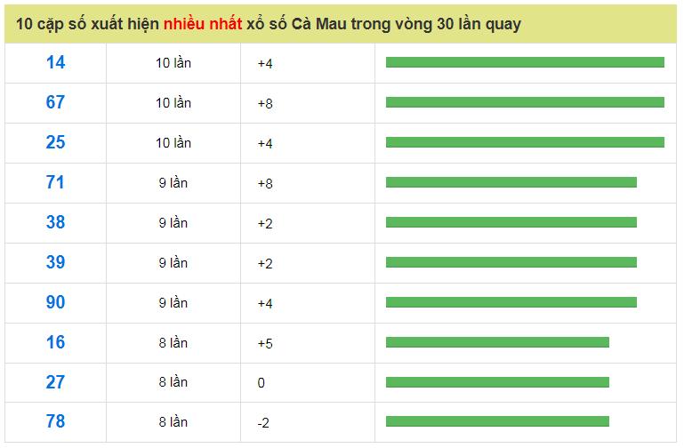 Soi Cầu Miền Nam 29/10/2018 - Dự Đoán XSMN 29/10/2018