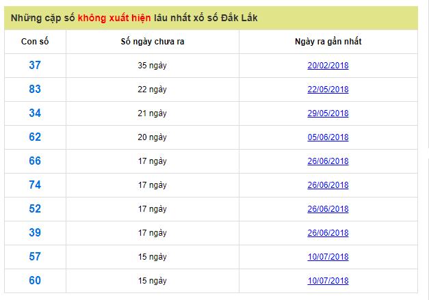 cap-so-lau-ra-dak-lak