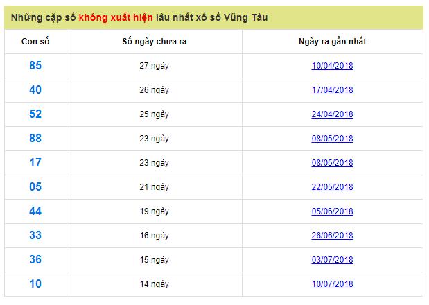 cap-so-lau-ra-vung-tau