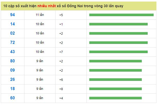 cap-so-ra-nhieu-dong-nai