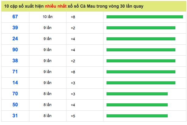 Soi Cầu Miền Nam 05/11/2018 - Dự Đoán XSMN 05/11/2018